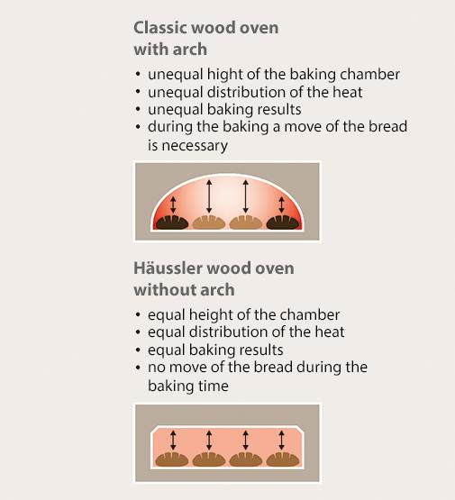 Wood-burning ovens