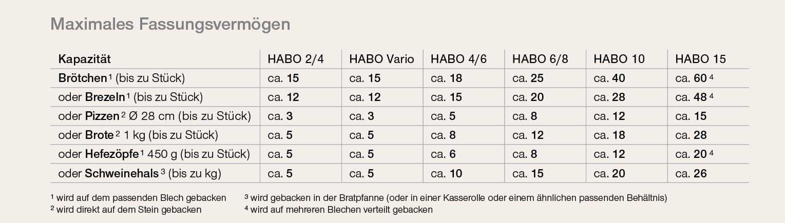 Das maximale Fassungsvermögen der Häussler Holzbacköfen.
